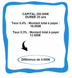 Assurance Credit Immobilier calcul difference du devis